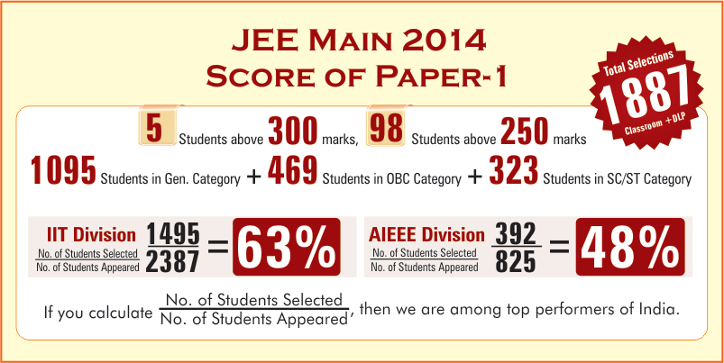JEE MAIN  and JEE ADVANCED  Coaching in KOTA , RAJASTHAN , MOTION IIT JEE , INDIA